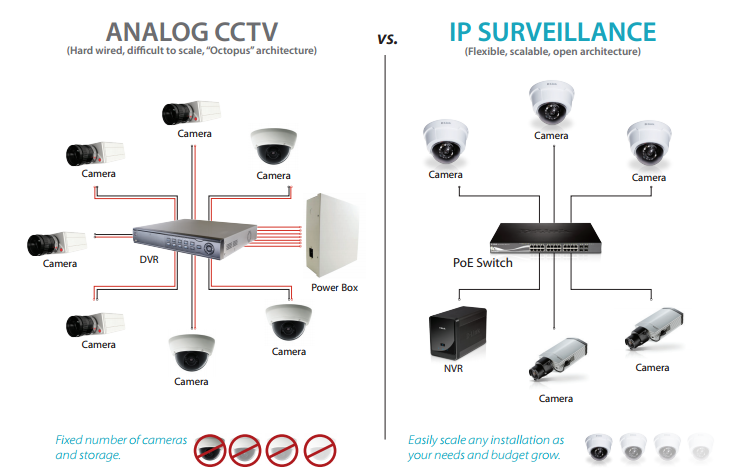 ip camera vs analog